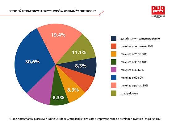 Bon 1000 plus vs branża outdoor - wyniki ankiety Polish Outdoor Group