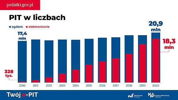 Kolejny rekord – ok. 18,3 mln elektronicznych PITów. Razem inwestujemy w Polskę
