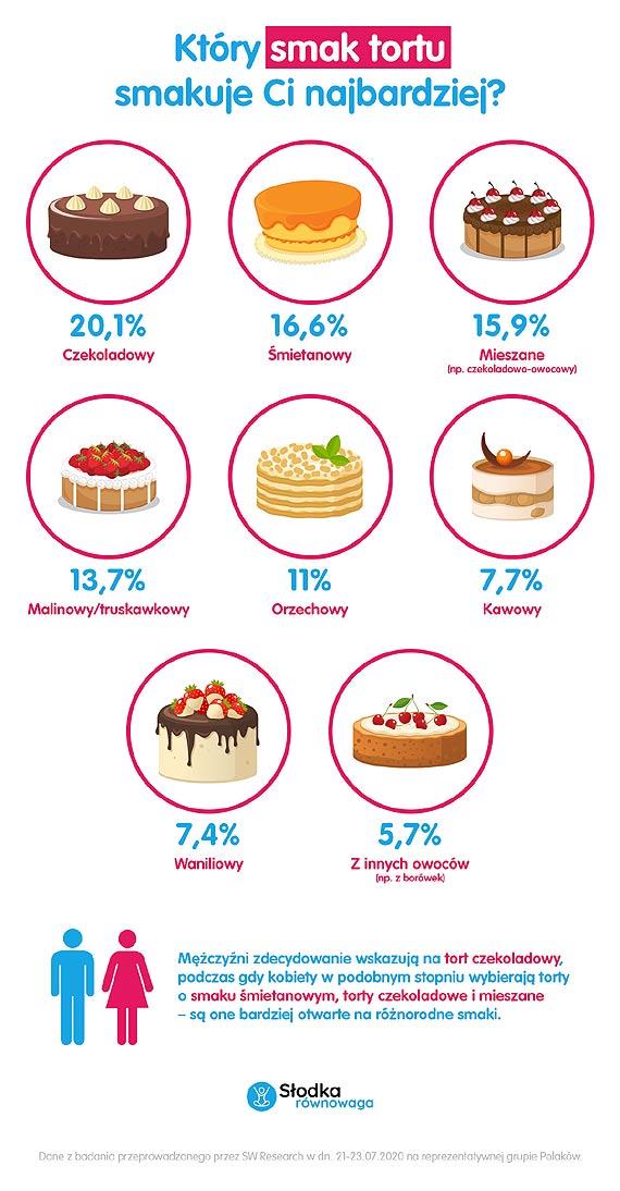 Król deserów tort. Wiemy, który smakuje Polakom najbardziej