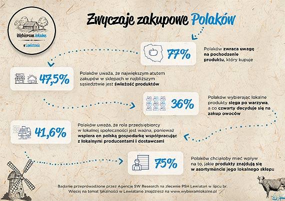 Kierunek lokalność – jak zmieniły się zwyczaje zakupowe Polaków?