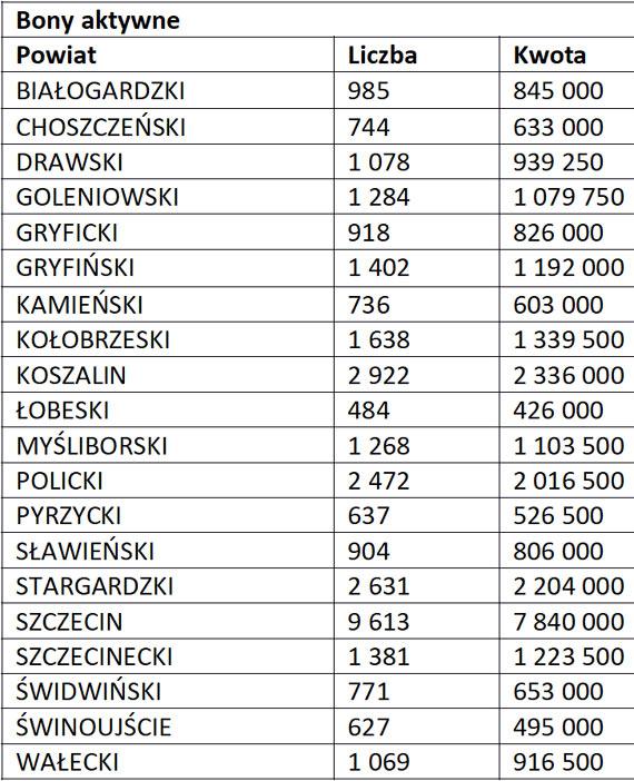 Około 34 tys. aktywnych bonów w regionie