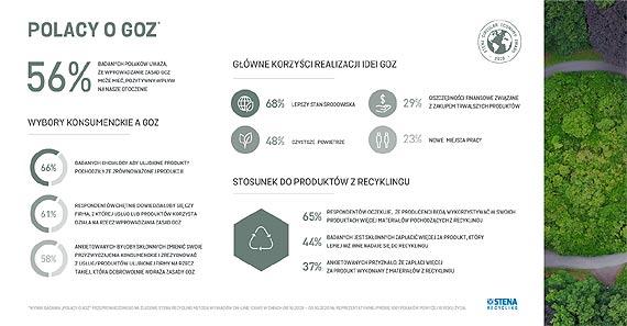 Polacy chcą produktów z recyklingu