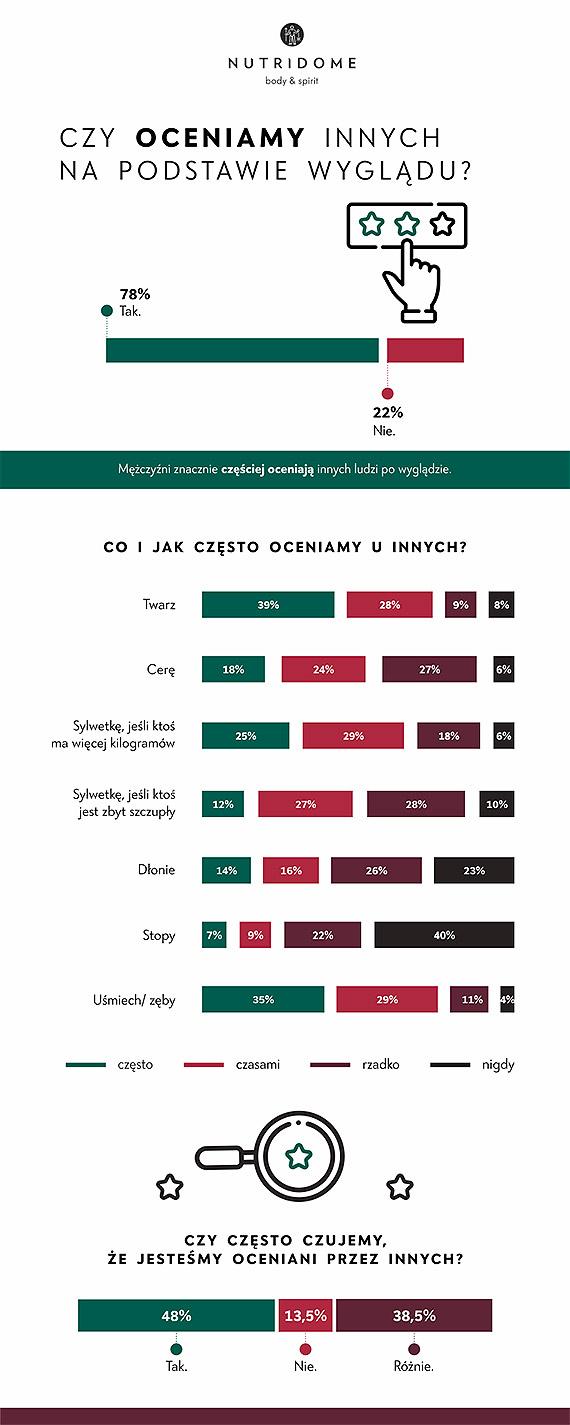 Czy Polacy podobają się sobie? Nowy raport o naszych kompleksach i ciałopozytywności