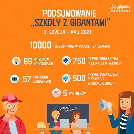 """Gigantyczny sukces trzeciej edycji akcji """"Szkoła z Gigantami"""" – prawie 10 000 uczestników bezpłatnych webinarów z programowania i matematyki!"""