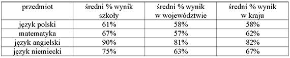 Urząd Miasta: Świetne wyniki maturzystów ze Świnoujścia